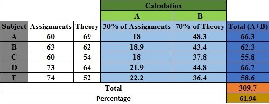 How to calculate marks in IGNOU