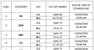 IGNOU B.Ed Cut Off Marks